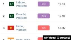 لاہور اور کراچی دنیا کے آلودہ ترین ممالک شہروں کی فہرست میں شامل ہیں۔