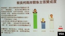 台湾最新民调显示蔡英文的两岸政策主张获得最高支持度(两岸政策协会提供)