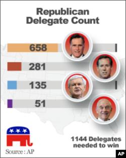 Số đại biểu các ứng cử viên đạt được. Từ trên xuống: Ông Romney, ông Santorum, ông Gingrich và ông Paul