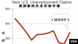 申请失业补助图
