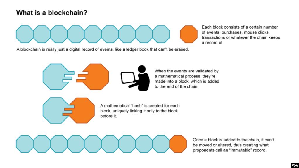 E ardhmja e teknologjisë 'blockchain'