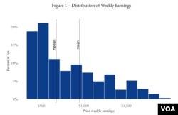"""Biểu đồ thu nhập hàng tuần ở Mỹ. Số người thu nhập thấp đông hơn số người thu nhập cao, một sự chênh lệch được miêu tả là """"skew"""" bên phải. (Hình: Ganong, Noel, and Vavra)"""