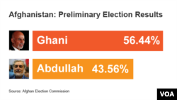 Afghanistan: Preliminary Election Results