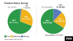 Sloboda medija u Evropi