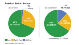 Media Freedom in Europe