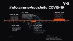 ลำดับเวลาการพัฒนาวัคซีน COVID-19