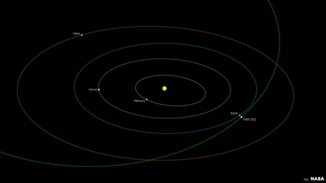 Asteroid 1998 QE2 got no closer than about 3.6 million miles at time of its closest approach May 31 at 1:59 p.m. Pacific (4:59 p.m. Eastern). (Photo: NASA/JL-Caltech)