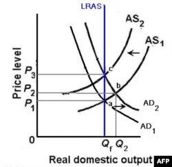 Câu chuyện tài khóa và lạm phát: Keynesian và Monetarism