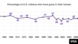 US gun ownership
