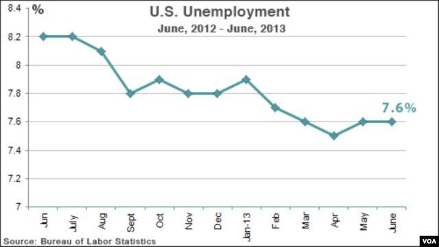 U.S. unemployment, June, 2012 - June, 2013