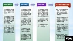 中共党代会与权力架构