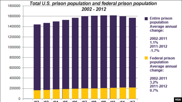 U.S. prison population, total and federal