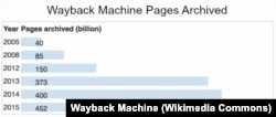Wayback Machine Growth