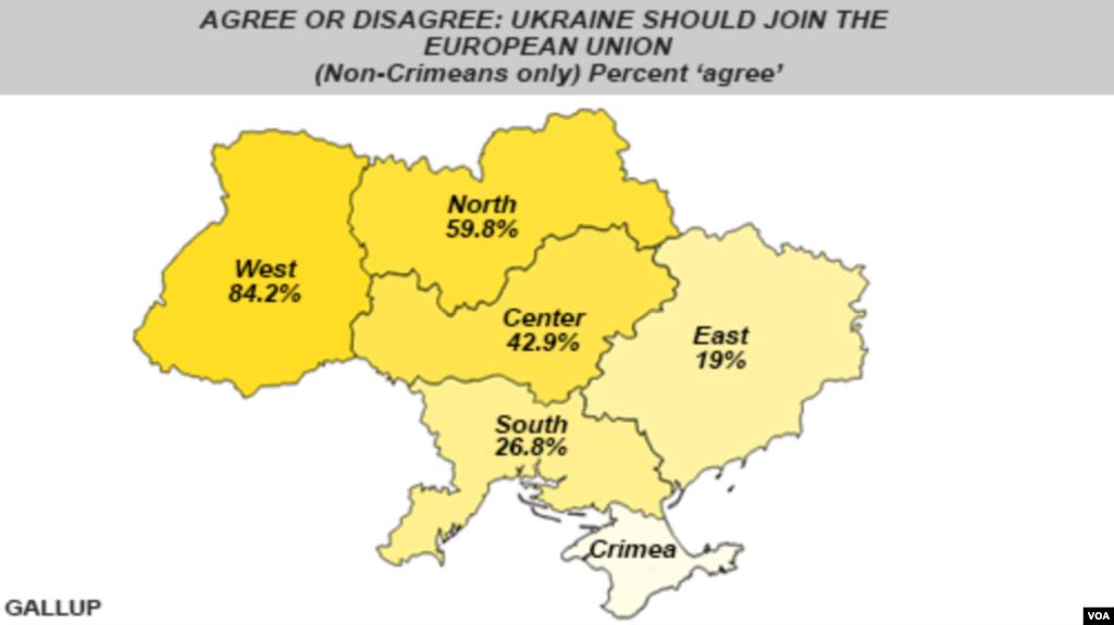 """Ukraina Yevropa Ittifoqiga kirishi kerakmi? (Foizlar """"kirishi kerak"""" degan javobni ifodalaydi)"""