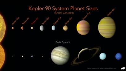 Descubren Sistema Solar Similar Al De La Tierra