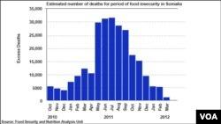 Đồ biểu ước tính số người chết trong nạn đói ở Somalia