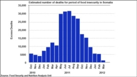 Somalia food insecurity, 2010 - 2012