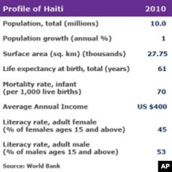 Haiti Struggles to Begin Free Public Education
