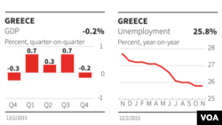 Greece, economic data