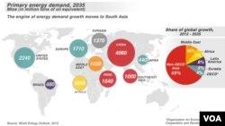Svetske energetske potrebe 2035.