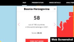 U poređenju sa zemljama okruženja, jedino je Hrvatska bolje plasirana od Bosne i Hercegovine na Indeksu slobode medija Reportera bez granica.