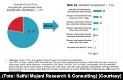 Infografis dampak wabah COVID-19 terhadap penghasilan. (Foto: Saiful Mujani Research & Consulting)