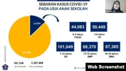 Sebaran kasus COVID-19 pada anak usia sekolah disampaikan oleh Ketua Bidang Data dan IT Satuan Tugas Penanganan Covid-19, Dewi Nur Aisyah, Senin, 19 Juli 2021. (Foto: VOA)
