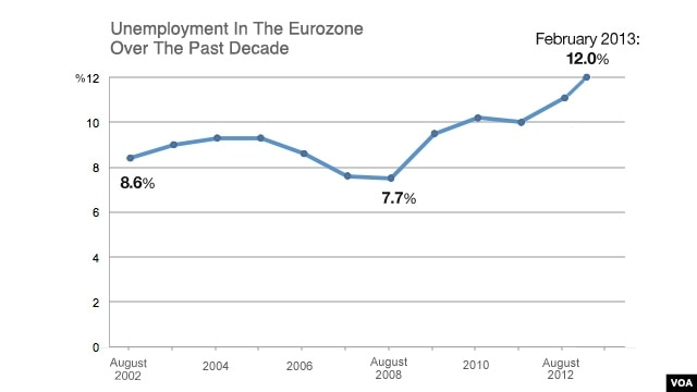 Unemployment in the Eurozone over the past decade