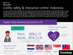 Laporan Microsoft: Kesopanan, Keamanan & interaksi online: Indonesia, Februari 2021. (Infografis: Microsoft)