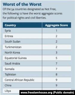 Lista dvanaest najlošije kotiranih neslobodnih država u svetu prema izveštaju Fridom hausa (Foto: www.freedomhouse.org)
