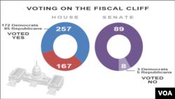 Kết quả số phiếu bầu đạo luật giải quyết bờ vực tài chính.