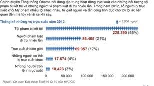 Số liệu thống kê tội phạm của cơ quan Di trú Hoa Kỳ