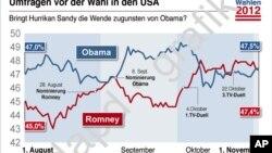 График популярности кандидатов