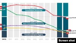 ქვეყნები და მათი რეიტინგის ცვლილება ანგარიშის სხვადასხვა კატეგორიაში 2010-2020 წლებში.