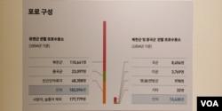 대한민국 역사박물관이 철거 전 전시했던 왜곡된 한국전쟁 포로 통계들. 박물관이 제시한 국군포로 규모는 유엔군과 미 육군이 기록한 국군과 유엔군 포로 통계인 10만 8천여 명과 큰 차이를 보였다.
