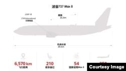 一张图读懂波音737 Max8