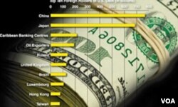 Najveći strani kreditori Sjedinjenih Američkih Država
