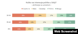 "Rezultati istraživanja CRTA-e ""Stavovi građana Srbije o učešću u demokratskim procesima 2020."", u Beogradu, 18. marta 2021. (Foto: Skrinšot)"