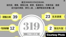 中国维权律师关注组发布最新资料,镇压律师受影响人数上升至319人。