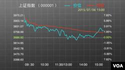 2015年7月6日的中国股市上证指数
