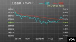 中国股市上证指数
