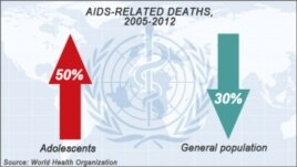 Aids-related deaths, 2005-2012