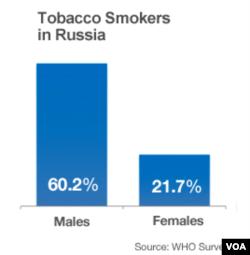 Данные Всемирной Организации Здравоохранения