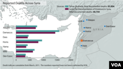 Deaths from Syrian conflict, updated Feb. 14, 2013.