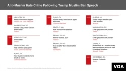 Anti-Muslim Hate Crime Following Trump Muslim Ban Speech