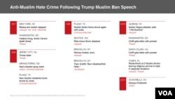 Anti-Muslim Hate Crime Following Trump Muslim Ban Speech