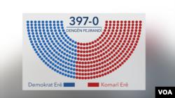Dengdana Kongresê Amerîkî derbarê êrîşa zêrevanên Erdogan bo ser xwepêşanderan