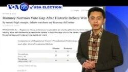 72% người xem tin rằng ông Romney tranh luận tốt hơn