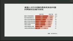 贸易战之际 民调指美国人对中国好感下降
