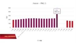 Chỉ số ô nhiễm không khí Hà Nội luôn cao trong hơn một tuần